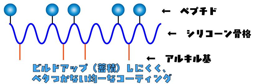 (トリメチルシリル加水分解コラーゲン/PGプロピルメチルシランジオール)クロスポリマーのイメージ